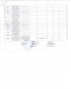 Результаты проверок контролирующих органов внутри района-page-002